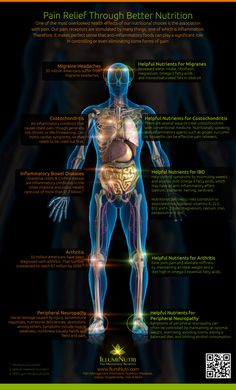 #PainRelief Through Better #Nutrition #Infographic