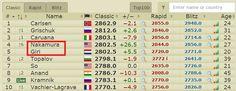 Giri et Nakamura entrent dans le club très fermé des + 2800 Elo #Chess #echecs http://www.chess-and-strategy.com