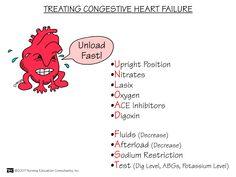 Treating Congestive Heart Failure   Nursing Mnemonics and Tips