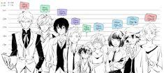 kunikida being taller than fukuzawa is scary ,,, Top Anime, Manga Anime, Anime Art, Dazai Bungou Stray Dogs, Stray Dogs Anime, Edogawa Ranpo, Bungou Stray Dogs Characters, Dazai Osamu, Fanarts Anime