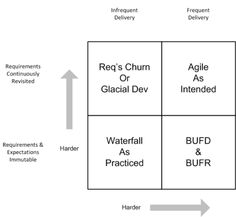 What does Agile mean for #JustanotherPM #prodmgmt #prodmanagement