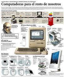 evoluicon de la computadora