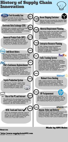 Supply Chain History 5 | @Piktochart Infographic
