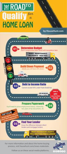 qualifying for a home #mortgage