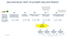 The strategy for a winning drip email campaign Email Campaign