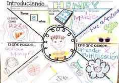 Entrevisando un compañero - community building project for the first week of school