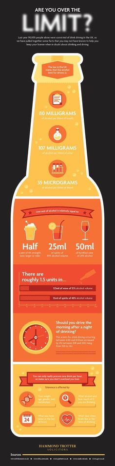 Are You Over the Limit? Facts about drinking and driving. #Infographic #Design:
