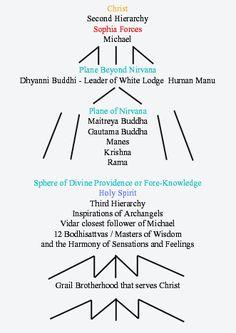 La relazione tra Cristo e la Loggia Bianca: come è possibile vedere da questa rappresentazione delle entità spirituali dipendenti dal Cristo, si hanno tre livelli che corrispondono ad altrettanti Mondi Spirituali: a) Mahaparanirvana: dove si trovano le forze di Cristo e Sophia emanate direttamente dal Figlio nell'Eternità; b) Paranirvana: in cui si trovano i Manu; c) Nirvana: in cui si trova il Maitreya Buddha; d) il Mondo del Budhi: dove si trovano i 12 Maestri di Saggezza e Armonia dei…