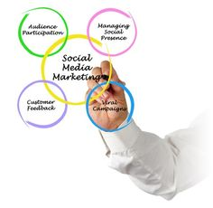 A high click through rate is of little use if your #socialmedia marketing efforts are not reaching the right audience. @ShiftMedia experts can assist you with a 360 degree #smm solution. http://goshiftmedia.com/inner/social-media/