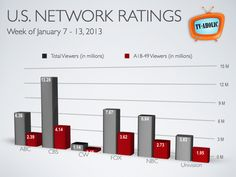 US Network TV Ratings for the week of January 2013 Tv Ratings, January 7, Bar Chart, Bar Graphs