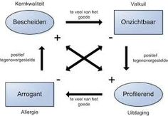 Kernkwadranten(pcv)🌸