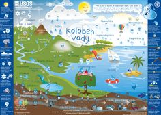 Der Wasserkreislauf für Kinder - The Water Cycle for Schools, German Weather Crafts, Weather Activities, Water Cycle For Kids, Water Cycle Diagram, Science Penguin, Cycling For Beginners, Weather Unit, Charts For Kids, Science Notebooks