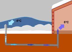 Los pozos canadienses y provenzales, geotermia de baja potencia