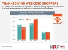 Black Friday is only 59 days away, and this year, shopping will get really interesting. For instance, did you know in 2016, more people opted to shop online than in-store? Or that the rising trend in mobile shopping is set to overtake desktop shopping this year? In this article, we'll explore 5 major trends in Black Friday/Cyber Monday ecommerce shopping that will put you ahead of one of the most monumental shifts in how people shop.There's a ton of tactical information in here t...