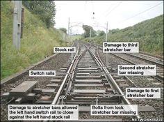 Train+Tracks+Pts+Diagram | Stretcher bars maintain the distance between the switch rails, which ...