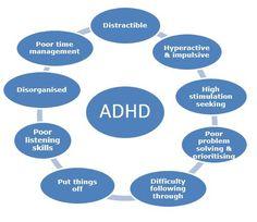 Self help for ADHD
