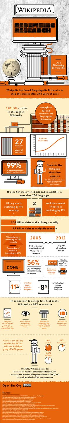 Wikipedia in Research