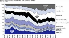 The evolution of the American stock market in a single GIF. Spot the bubbles. Stock Market Chart, American Stock, Big Bubbles, Vader Star Wars, Investment Advice, Saving For Retirement, Day Trader, Financial Markets, Economics