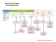 New Testament Book Timeline - great Bible study tool!