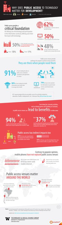 Infographic: Why does public access to technology matter for development? Via @melodyrclark