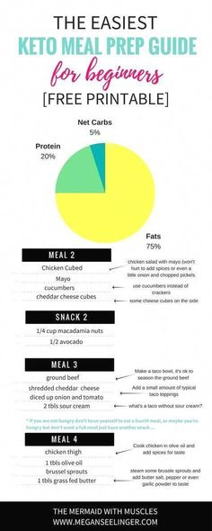 Wie man mit Metformin Gewicht verliert, ohne Diabetiker zu sein