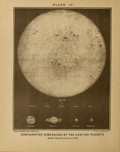 """""""Comparative Size of the Sun, the Planets, and their Satellites."""" 1874 Electro astronomical atlas"""
