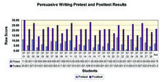 Pre and post test assessment results from English Now! Writing Persuasive (D - Unit 7), our intermediate level writing program for middle and high school.