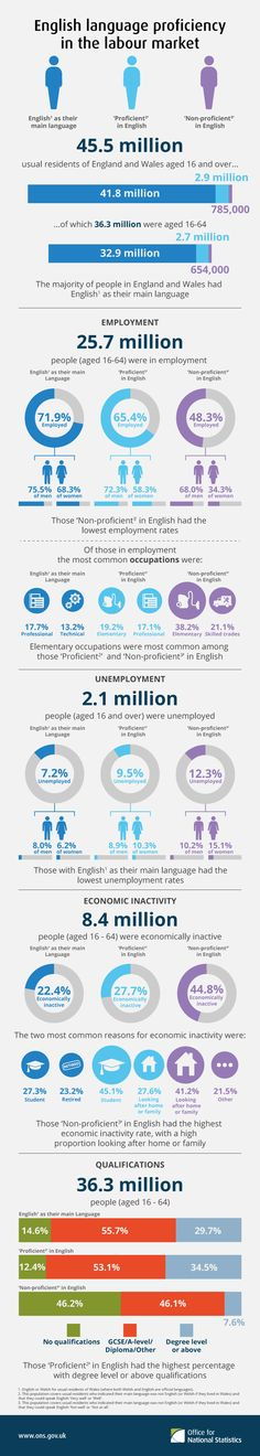 Infographic - English language proficiency in the labour market - ONS