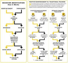 Positive vs. Negative Training Methods... This is a great graphic depicting the 4 psychological learning responses and how they work. It has been scientifically proven that methods 1 and 2 are the correct forms of training, where methods 3 and 4 create more behavioral issues in the future.