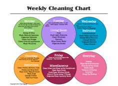 Weekly Cleaning Chart from www.totalrejuve.com
