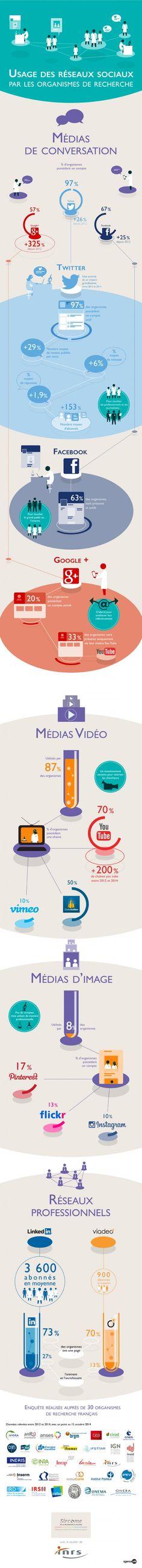 Observatoire 2014 de l'usage des réseaux sociaux par les organismes de recherche