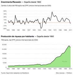 Riqueza por habitante 1850-2012