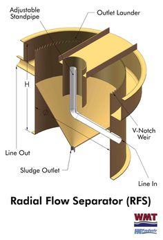 Radial Flow Settler Diagram