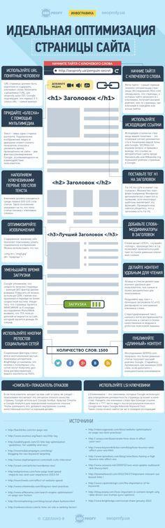 Идеальная оптимизация страницы сайта – Инфографика и руководство - SeoProfy