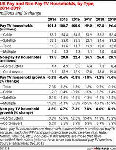 A growing percentage of American households are cutting the cable TV cord each year, according to eMarketer's first forecast for the pay TV market. In 2015, 4.9 million US households will unsubscribe from traditional pay TV services, a jump of 10.9% over last year.
