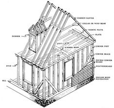 Wood glossary and images very useful building design for House framing terms