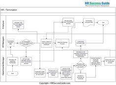 HR Success Guide: Termination Process: Flow Diagram