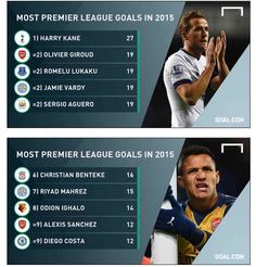 Most Premier League Goals in 2015