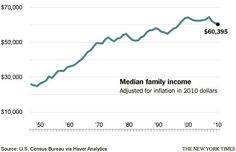 In addition to the slow growth in overall size of the pie, the share that has been going to anyone but the richest Americans has been declining. The top-earning 1 percent of households now bring home about 20 percent of total income, up from less than 10 percent 40 years ago. The top-earning 1/10,000th of households — each earning at least $7.8 million a year, many of them working in finance — bring home almost 5 percent of income, up from 1 percent 40 years ago.