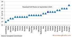Porcentaje de IVA (VAT) en EU 205