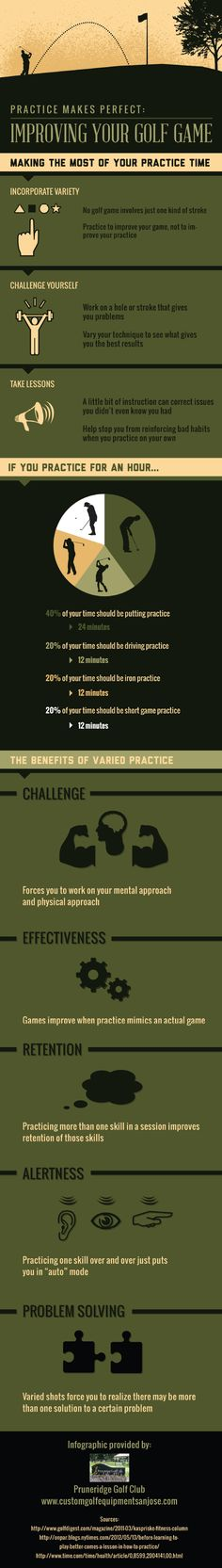 An hour-long golf practice should be made up of 40% putting practice, 20% driving practice, 20% iron practice, and 20% short game practice for the best results. To learn more, check out this infographic from a golf club in Santa Clara.