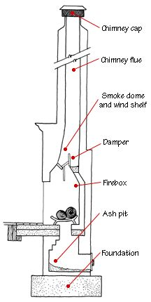 Fitting A Stove Into An Existing Chimney Using A Register