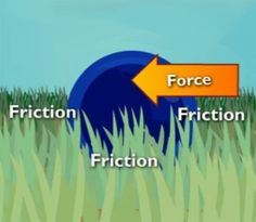 Whenever there is a change in motion, force is the responsible party. This activity will teach students more about how force and motion are related. Fourth Grade Science, Primary Science, Science Curriculum, Elementary Science, Middle School Science, Physical Science, Science Classroom, Science Lessons, Science Education