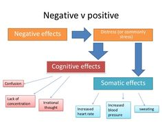Negative v positive Negative effects Distress (or commonly stress) Cognitive effects Somatic effectsConfusion Lack of conc...