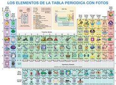 elementos de la tabla peridica con fotografas de sus usos ms conocidos - Tabla Periodica De Los Elementos Quimicos Por Familias