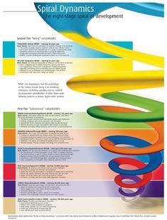 Ken Wilbers' AQAL (all quadrants all levels) Theory & Spiral Dynamics