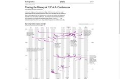 Tracing the History of N.C.A.A. Conferences - sparkline