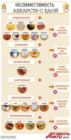 1428246969_infografika_samogo_vrednogo_sochetaniya_eduy_i_lekarstv (355x700, 70Kb)