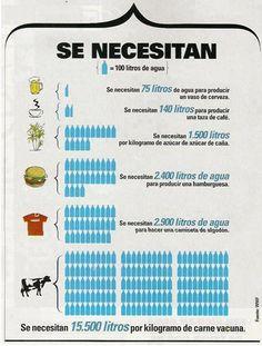 Consumo de #agua en distintas actividades e industrias.