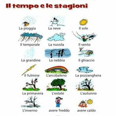 You want to learn to speak Italian? Most of us would love to learn another language, however, few actually. Italian Grammar, Italian Vocabulary, Italian Phrases, Italian Words, Italian Language, Learn German, Learn French, Learn English, Learning Italian